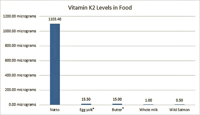 Vitamin K2 and Natto - It Takes Time