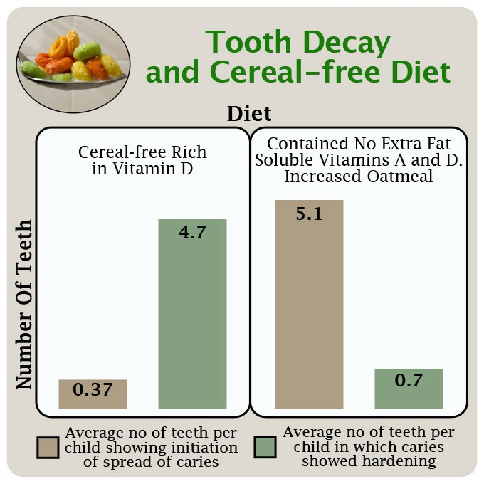 Grain-free diet effect on tooth decay study