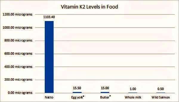 Natto levels of vitamin K in food