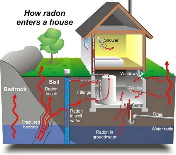 Radon graphic