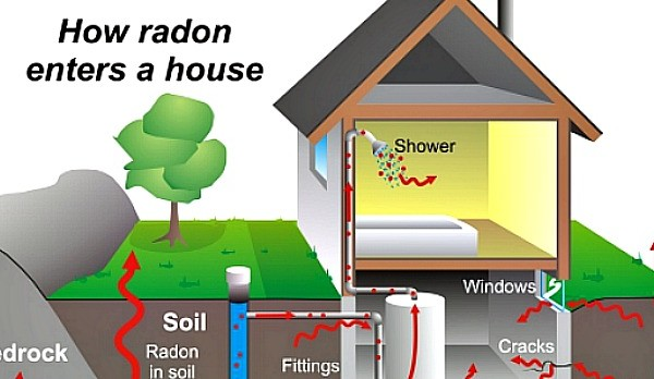 Sources of Radon