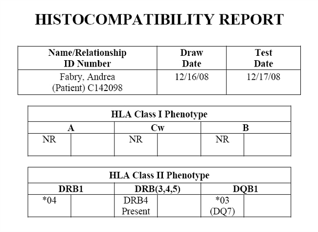 Histocompatibility Report