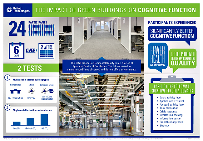 Smaller Infographic-green-build-cog-function