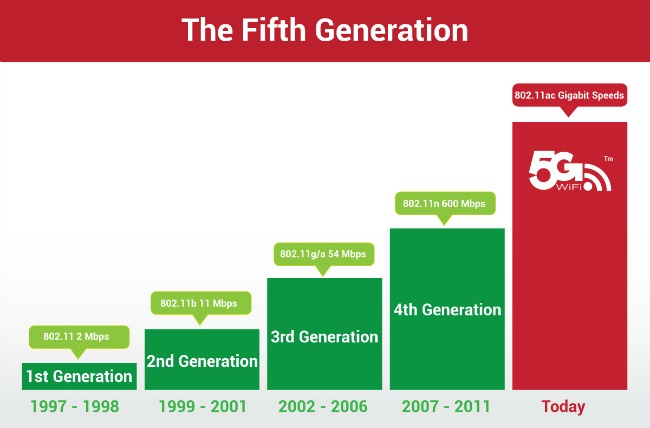 The Fifth Generation Wireless Technology