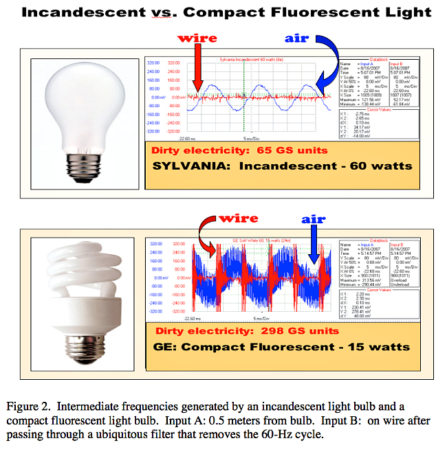 Cfl Led And Incandescent Light Bulbs Spectrum